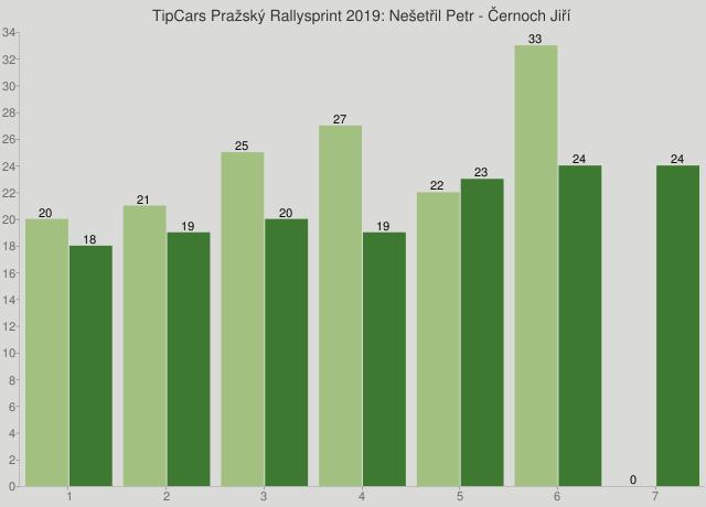TipCars Pražský Rallysprint 2019: Nešetřil Petr - Černoch Jiří