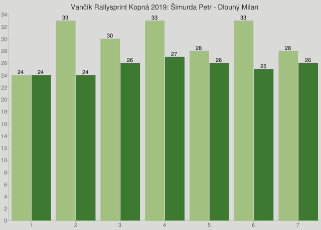 Vančík Rallysprint Kopná 2019: Šimurda Petr - Dlouhý Milan
