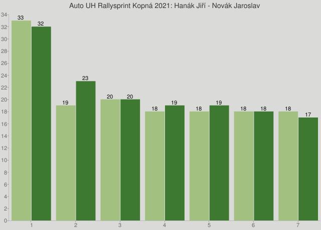 Auto UH Rallysprint Kopná 2021: Hanák Jiří - Novák Jaroslav