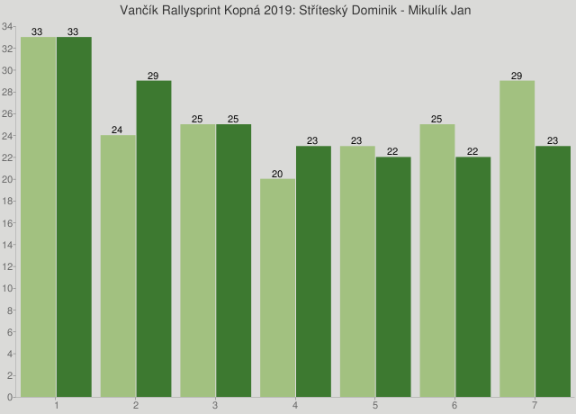Vančík Rallysprint Kopná 2019: Stříteský Dominik - Mikulík Jan