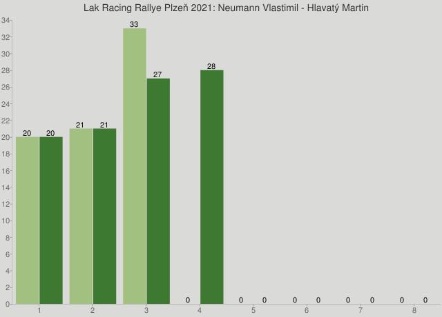 Lak Racing Rallye Plzeň 2021: Neumann Vlastimil - Hlavatý Martin