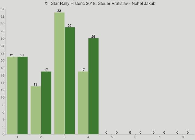 XI. Star Rally Historic 2018: Steuer Vratislav - Nohel Jakub