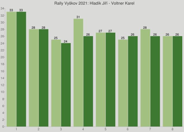 Rally Vyškov 2021: Hladík Jiří - Voltner Karel