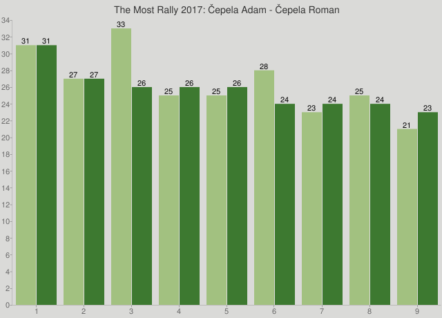 The Most Rally 2017: Čepela Adam - Čepela Roman