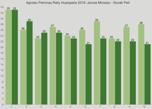 Agrotec Petronas Rally Hustopeče 2019: Janota Miroslav - Novák Petr