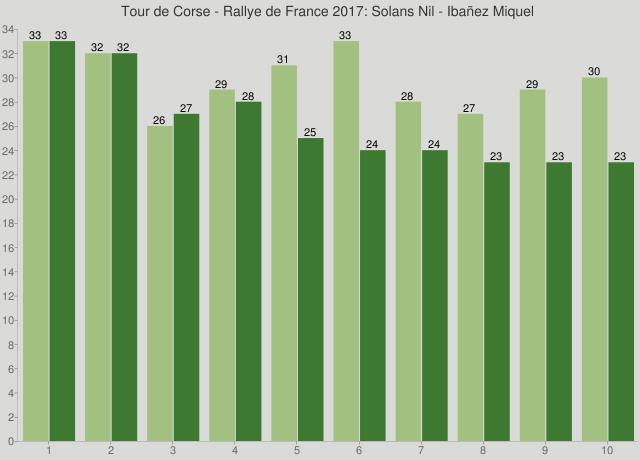Tour de Corse - Rallye de France 2017: Solans Nil - Ibañez Miquel