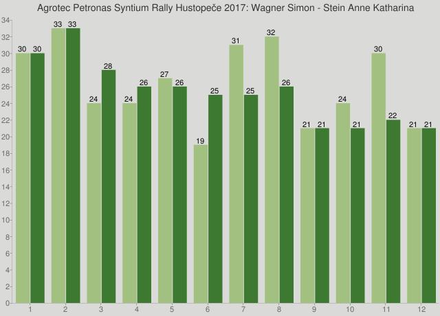 Agrotec Petronas Syntium Rally Hustopeče 2017: Wagner Simon - Stein Anne Katharina