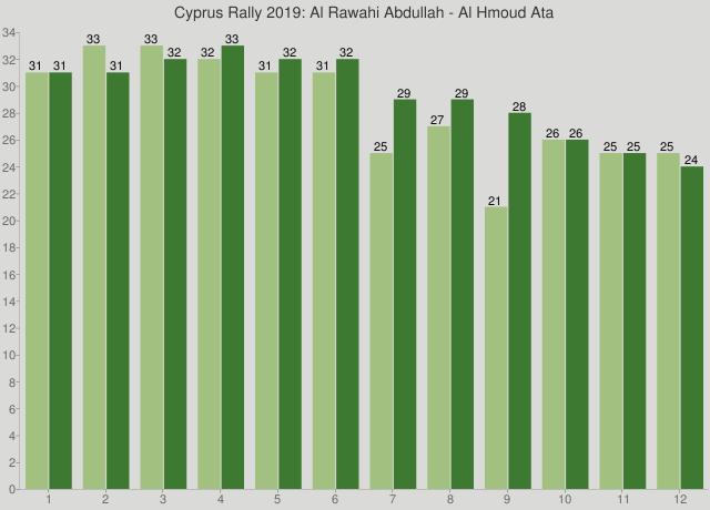 Cyprus Rally 2019: Al Rawahi Abdullah - Al Hmoud Ata