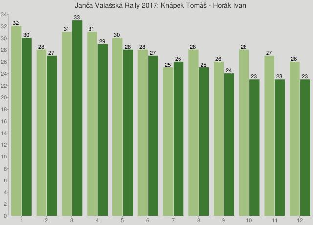 Janča Valašská Rally 2017: Knápek Tomáš - Horák Ivan