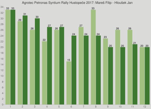 Agrotec Petronas Syntium Rally Hustopeče 2017: Mareš Filip - Hloušek Jan