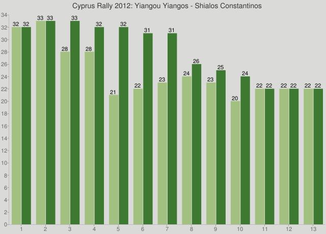 Cyprus Rally 2012: Yiangou Yiangos - Shialos Constantinos