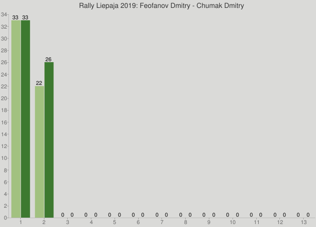 Rally Liepaja 2019: Feofanov Dmitry - Chumak Dmitry