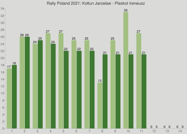Rally Poland 2021: Kołtun Jarosław - Pleskot Ireneusz
