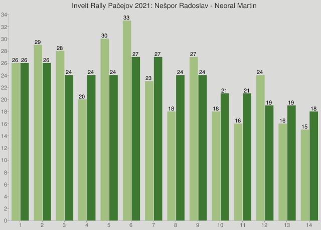 Invelt Rally Pačejov 2021: Nešpor Radoslav - Neoral Martin