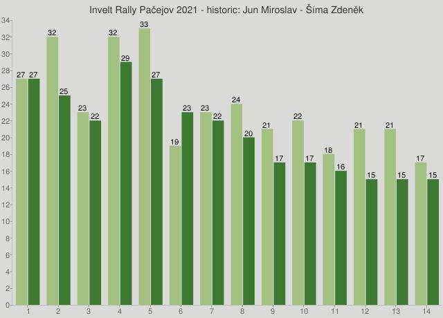Invelt Rally Pačejov 2021 - historic: Jun Miroslav - Šíma Zdeněk