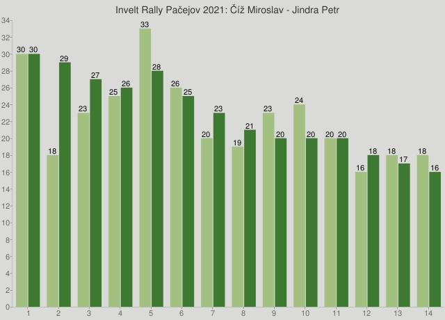 Invelt Rally Pačejov 2021: Číž Miroslav - Jindra Petr