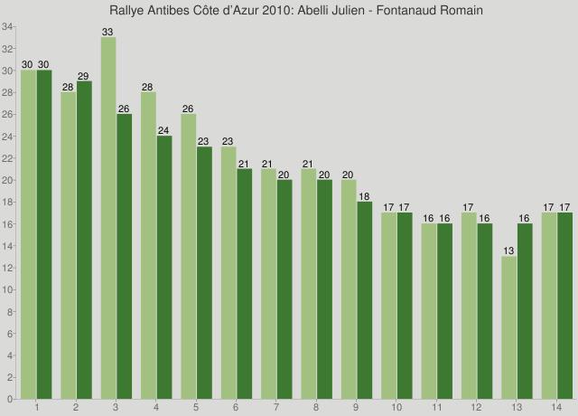 Rallye Antibes Côte d'Azur 2010: Abelli Julien - Fontanaud Romain