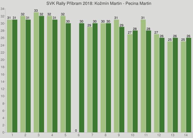 SVK Rally Příbram 2018: Kožmín Martin - Pecina Martin