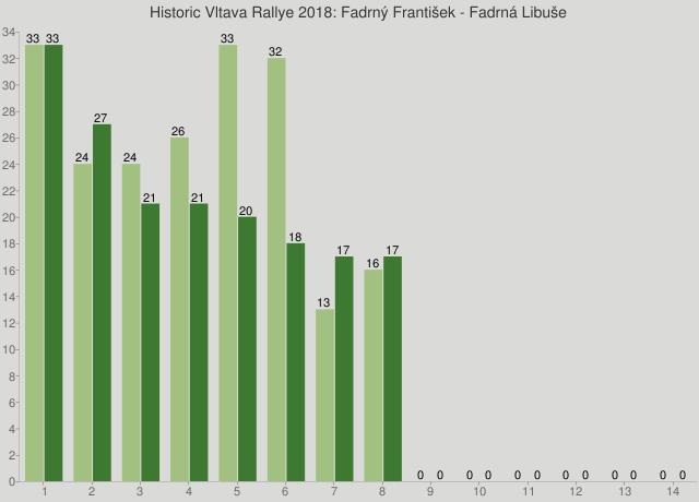 Historic Vltava Rallye 2018: Fadrný František - Fadrná Libuše