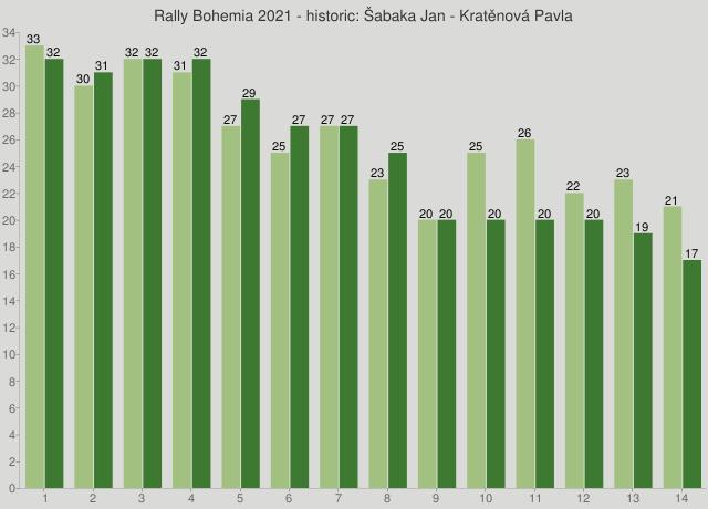 Rally Bohemia 2021 - historic: Šabaka Jan - Kratěnová Pavla