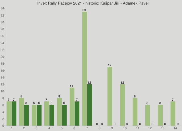 Invelt Rally Pačejov 2021 - historic: Kašpar Jiří - Adámek Pavel