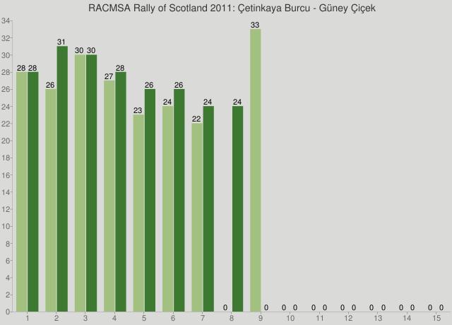 RACMSA Rally of Scotland 2011: Çetinkaya Burcu - Güney Çiçek