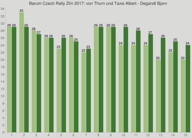 Barum Czech Rally Zlín 2017: von Thurn und Taxis Albert - Degandt Bjorn