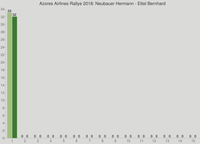 Azores Airlines Rallye 2018: Neubauer Hermann - Ettel Bernhard