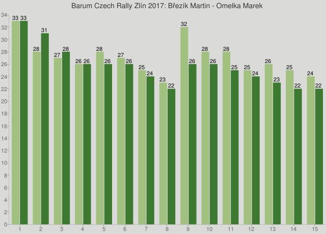 Barum Czech Rally Zlín 2017: Březík Martin - Omelka Marek