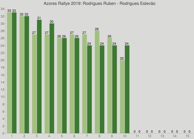 Azores Rallye 2019: Rodrigues Ruben - Rodrigues Estevão
