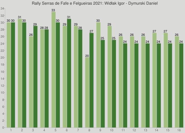 Rally Serras de Fafe e Felgueiras 2021: Widłak Igor - Dymurski Daniel