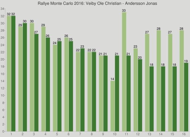 Rallye Monte Carlo 2016: Veiby Ole Christian - Andersson Jonas