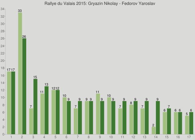 Rallye du Valais 2015: Gryazin Nikolay - Fedorov Yaroslav