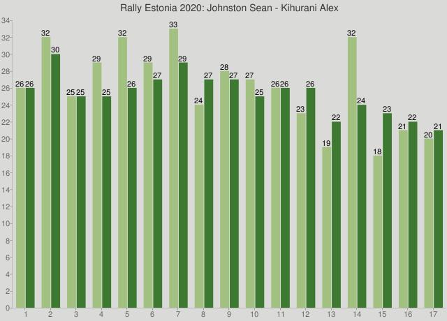 Rally Estonia 2020: Johnston Sean - Kihurani Alex
