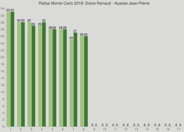 Rallye Monte Carlo 2018: Dolce Renaud - Ayasse Jean-Pierre