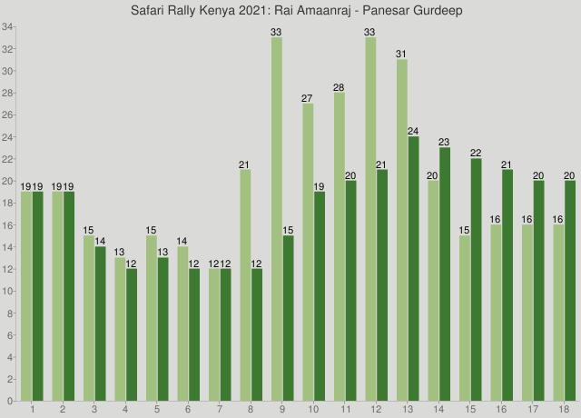 Safari Rally Kenya 2021: Rai Amaanraj - Panesar Gurdeep