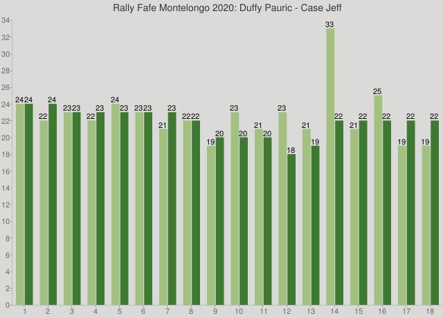 Rally Fafe Montelongo 2020: Duffy Pauric - Case Jeff