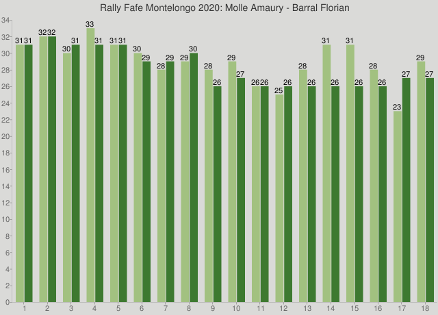 Rally Fafe Montelongo 2020: Molle Amaury - Barral Florian