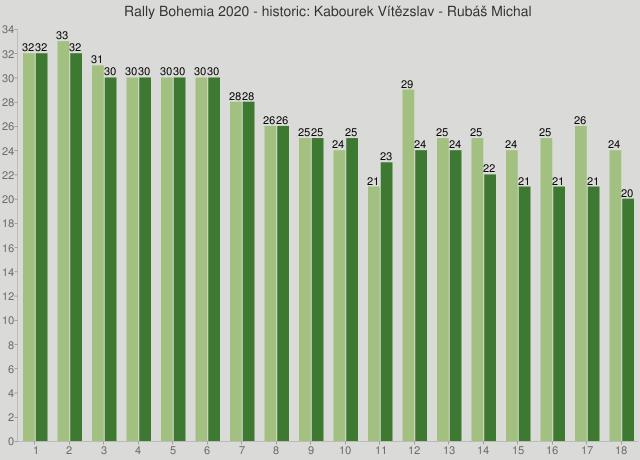 Rally Bohemia 2020 - historic: Kabourek Vítězslav - Rubáš Michal