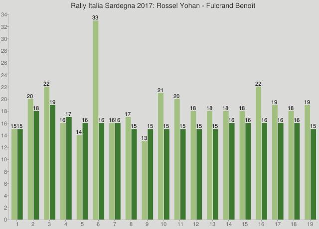 Rally Italia Sardegna 2017: Rossel Yohan - Fulcrand Benoît