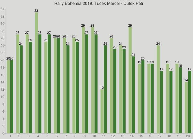 Rally Bohemia 2019: Tuček Marcel - Dufek Petr