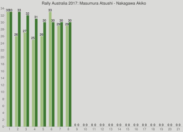 Rally Australia 2017: Masumura Atsushi - Nakagawa Akiko