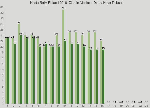 Neste Rally Finland 2018: Ciamin Nicolas - De La Haye Thibault