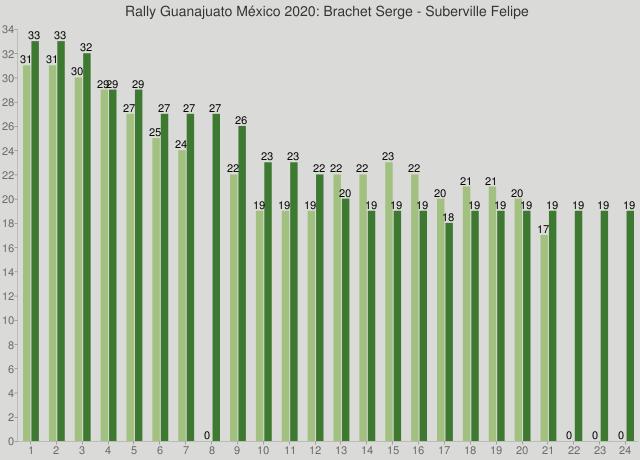 Rally Guanajuato México 2020: Brachet Serge - Suberville Felipe