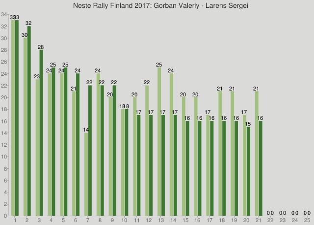 Neste Rally Finland 2017: Gorban Valeriy - Larens Sergei