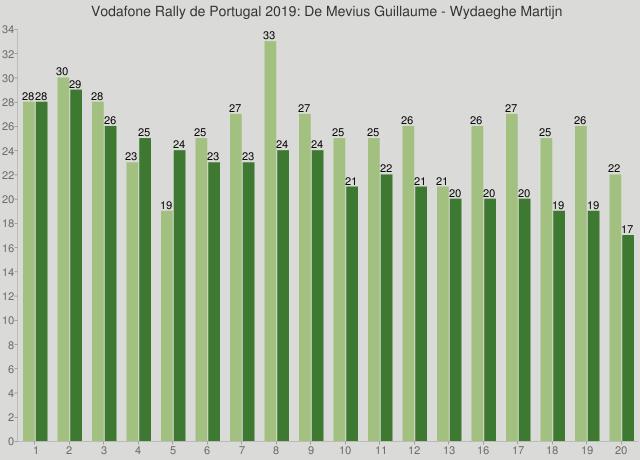 Vodafone Rally de Portugal 2019: De Mevius Guillaume - Wydaeghe Martijn