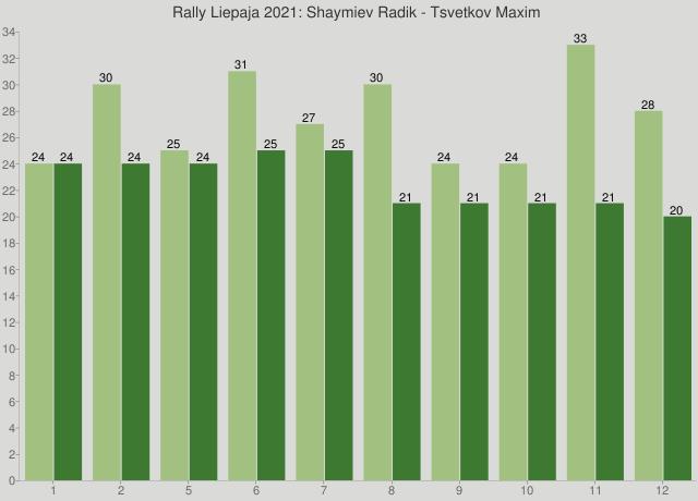 Rally Liepaja 2021: Shaymiev Radik - Tsvetkov Maxim