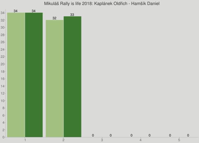Mikuláš Rally is life 2018: Kaplánek Oldřich - Hamšík Daniel