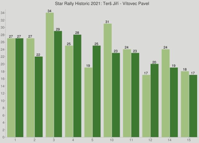 Star Rally Historic 2021: Terš Jiří - Vítovec Pavel