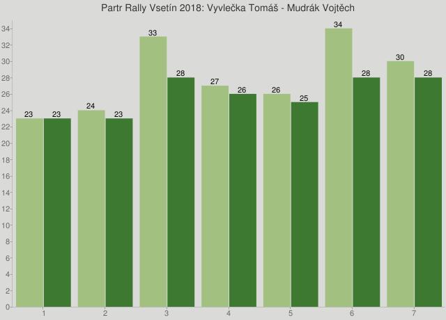 Partr Rally Vsetín 2018: Vyvlečka Tomáš - Mudrák Vojtěch